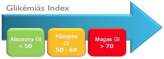 Cukorbetegek csak alacsony glikémiás indexű szénhidrátokat fogyasszanak!